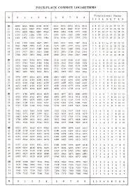 Table Of 4 by Four Figure Log Tables