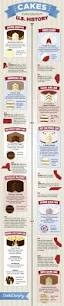 cakes throughout u s history infographic designed by jay layman