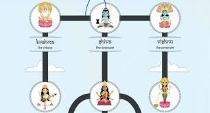 hinduism map here s an awesome map of the gods goddesses of hinduism