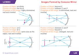 learnhive cbse grade 10 science reflection and refraction of