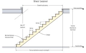Stair Definition Top Ten Code Violations Jlc Online Building Codes Fire Safety