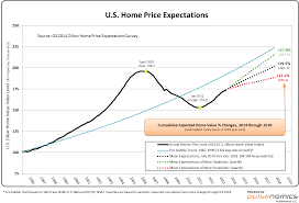 housing trends 2017 housing in 2018 older buyers fewer homeowners zillow research
