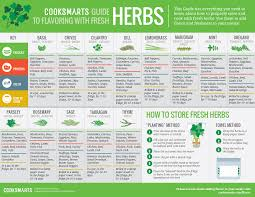herb chart balancing flavors other nifty charts shock munch