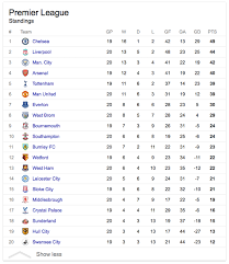 barclays premier league full table which teams do you think will get promoted to and relegated from the