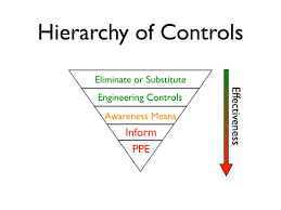 Controlling Definition by Understanding The Hierarchy Of Controls