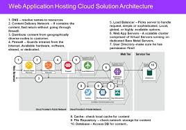 Home Design App Names Architecture What Is Cloud Architecture Home Design Image Top To