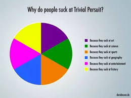 Make A Pie Chart Meme - the 60 silliest pie charts on the internet 22 words