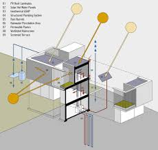 Plumbing House Os House Aia Top Ten