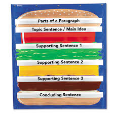 hamburger shaped sequence chart with 12 pre printed cards and 12