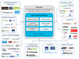 why fintech banks will rule the world philippe gelis pulse