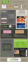 sip panel house infographic the benefits of structural insulated panels