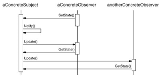 pattern exles in javascript collection of design pattern observer javascript observer pattern