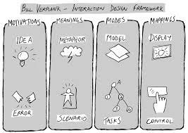 project interaction design framework by bill verplank gsscott82