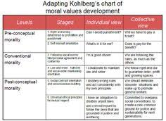 Counseling Theory Chart Kohlberg S Stages Of Moral Development Growth