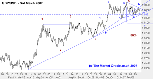 To Usd Pound The Market Oracle