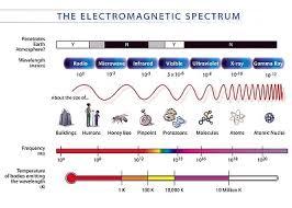 What Is Uv Light Quiz U0026 Worksheet Uv Radiation Characteristics U0026 Types Study Com