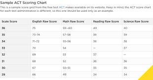 act scoring chart prep the princeton review
