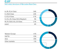 mercedes market daimler annual report 2013