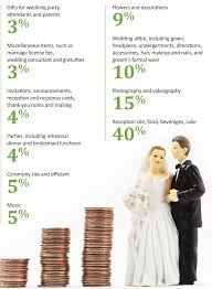 how much will this wedding cost capital city wedding