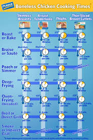 thanksgiving turkey temperature best 10 cooking temperatures ideas on pinterest meat cooking