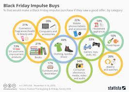 chart black friday impulse buys statista