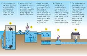 uv light water treatment water systems mr winkelhage s website
