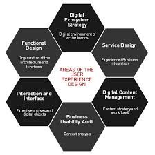 experience design experience design pyramid this may seem a bit academic but for me