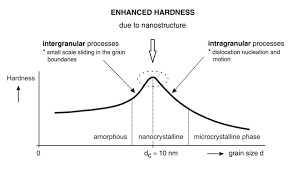 Coatings And Coatings by Hard Nanocomposite Coatings Their Structure And Properties