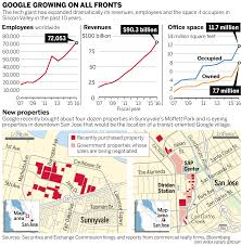 google u0027s aggressive push for elbow room in the bay area