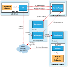 Java Map Get How Does Hadoop Run The Java Reduce Function On The Datanode U0027s