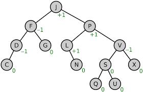 avl tree wikipedia