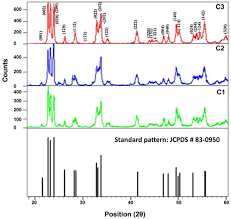 morphological characterization of tungsten trioxide nanopowders
