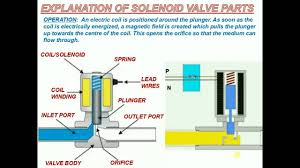 explanation of solenoid valve parts youtube