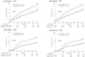 college registries figure1 tct 743 clinical impact of stent diameter and length of