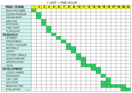 time design planner planning time charts