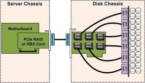 external jbod sas sata disk chassis wiring part 2