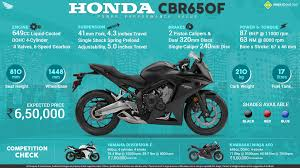 honda cbr650f on street honda cbr650f wallpaper pinterest
