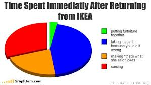 Ikea Furniture Meme - ikea furniture assembly pie chart lol ikea funny pictures