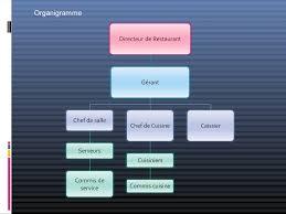 plan d une cuisine de restaurant gpec instauration d un plan gpec au profit du restaurant luigi di ma