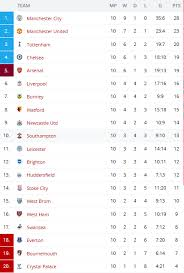 russia premier league table premier league efl cup 2017 18 league table and matchs 03 04 05