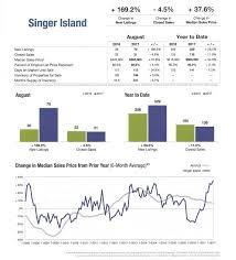 housing trends 2017 singer island florida housing trends 2017
