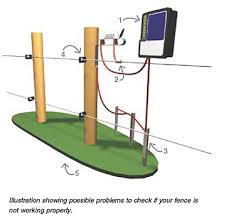 electric fence installation fence gallery