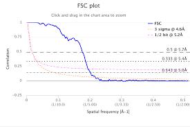 Plot Map Fsc Analysis