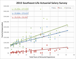 actuary resume sample 2015 actuarial salary survey dw simpson life actuary salary survey