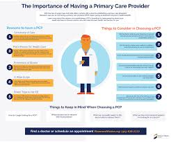 What Does A Patient Account Representative Do Primary Care Locations