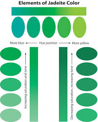 types of green color jade buying guide jade auction records lotus gemology