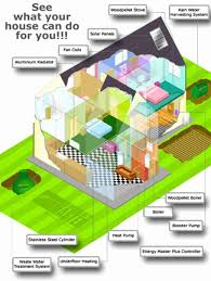 how to build a eco friendly house eco friendly house plans new environmentally friendly house ideas