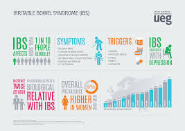 ueg week new breakthrough for ibs patients