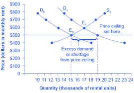 rent a price file a price ceiling exle rent jpg wikimedia commons