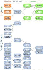 procurement logistics operational guide log digital